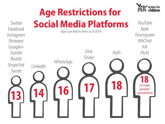 Age_restrictions_on_Socal_Media.png?m=1512639451